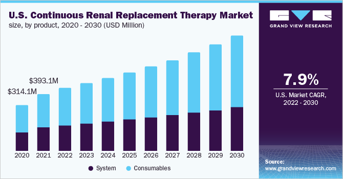 U.S. continuous renal replacement therapy market