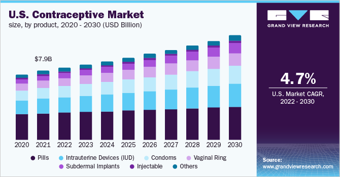 U.S. contraceptive market size, by product, 2016 - 2027, (USD Billion)