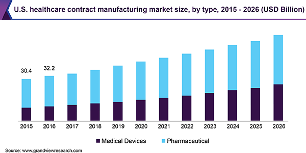 healthcare contract manufacturing market