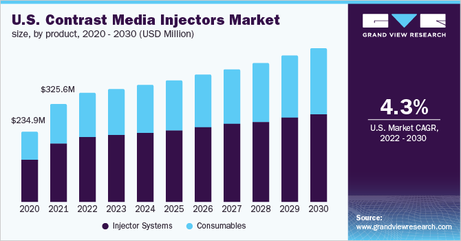 U.S. contrast media injectors market by product, 2014-2025 (USD million)