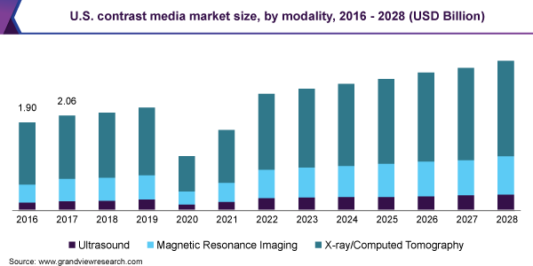 U.S. contrast media market size, by product type, 2016 - 2027 (USD billion)