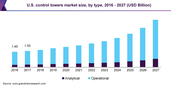 Control Towers Market Share