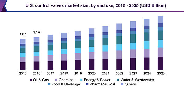 Control Valves Market Share & Size | Global Industry Report, 2018-2025