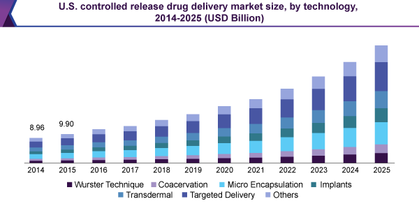 U.S. controlled release drug delivery market size, by technology, 2014 - 2025 (USD Billion)