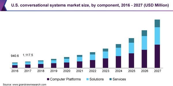 U.S. conversational systems market size, by component, 2016 - 2027 (USD Million)