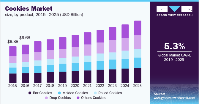 U.S. cookies market size, by product, 2015 - 2025 (USD Billion)