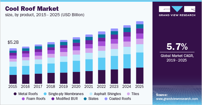 U.S. Cool Roofs Market Size, By Product, 2014 – 2025 (USD Billion)