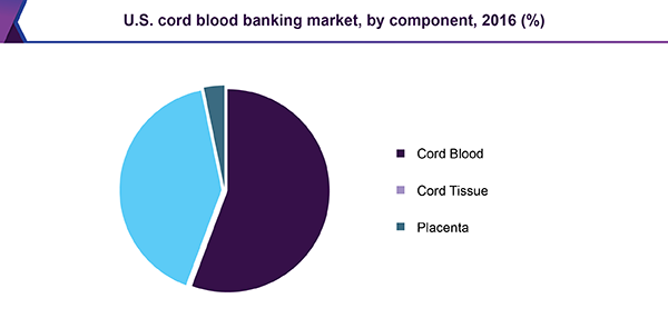 U.S. cord blood banking services market