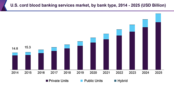 U.S. cord blood banking services market, by bank type, 2014-2025 (USD Billion)