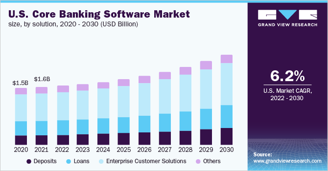 The U.S. core banking software market size, by solution, 2016 - 2027 (USD Billion)