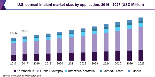 U.S. corneal implant market size, by application, USD Million (2016 - 2027)