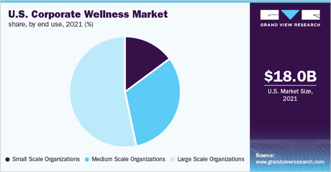 U.S. corporate wellness market share, by end-use, 2019 (%)