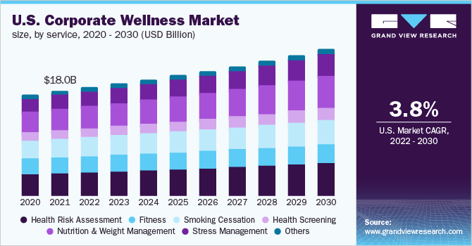 U.S. corporate wellness market size, by service, 2016 - 2027 (USD Billion)