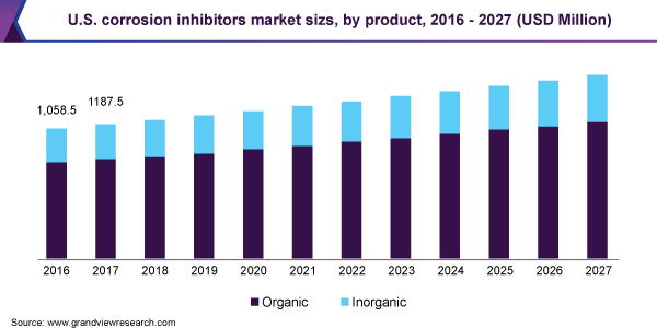 https://www.grandviewresearch.com/static/img/research/us-corrosion-inhibitors-market-size.png