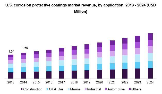 U.S. corrosion protective coatings market