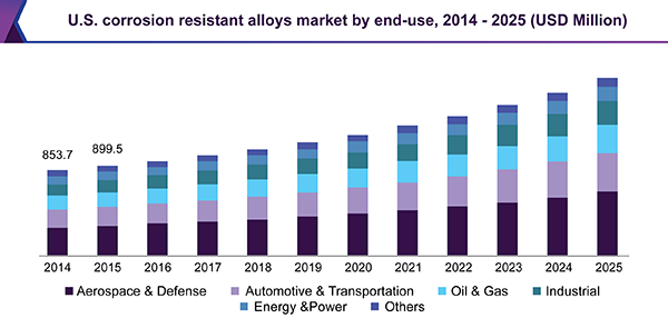 Corrosion Resistant Alloys Market Size Industry Report