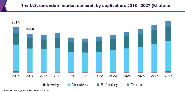 The U.S. corundum market demand