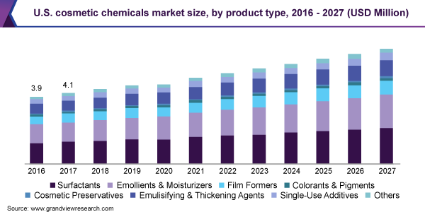 U.S. cosmetic chemicals market size, by product type, 2016 - 2027 (USD Million)