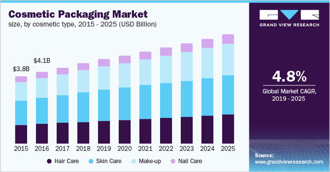 U.S. cosmetic packaging market