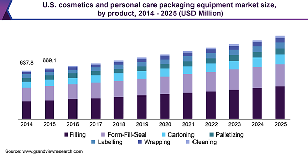 U.S. cosmetics and personal care packaging equipment market