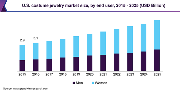 U.S. costume jewelry market