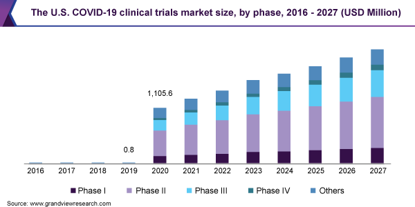 The U.S. COVID-19 clinical trials market size, by phase, 2016 - 2027 (USD Million)