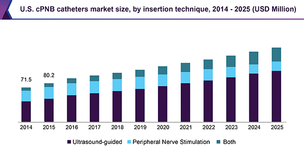 U.S. cPNB catheters market size, by insertion technique, 2014-2025 (USD million)
