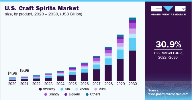 U.S. craft spirits market