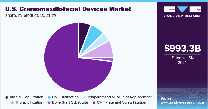 U.S. craniomaxillofacial devices market