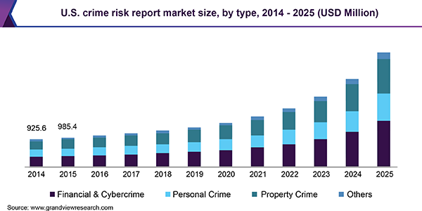 Crime Risk Report Market