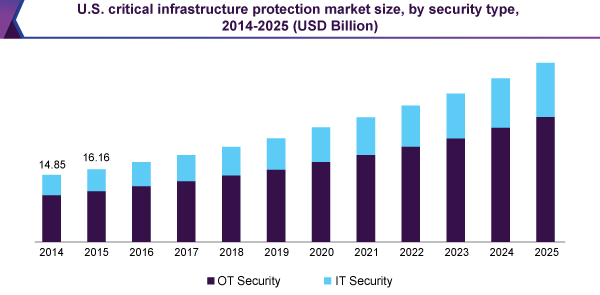 U.S. critical infrastructure protection market