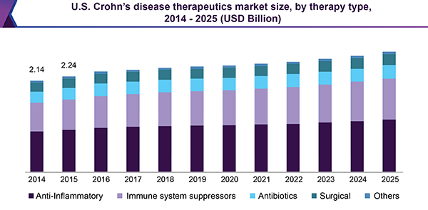 U.S. Crohn's disease therapeutics market