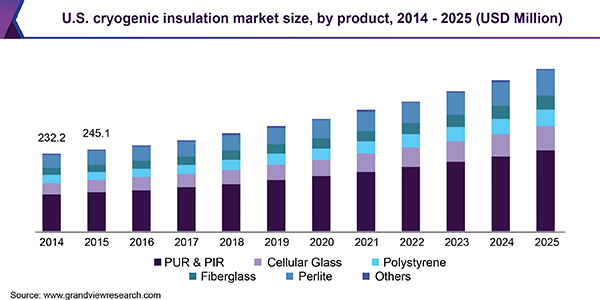 U.S. cryogenic insulation market size, by product, 2014 - 2025 (USD Million)