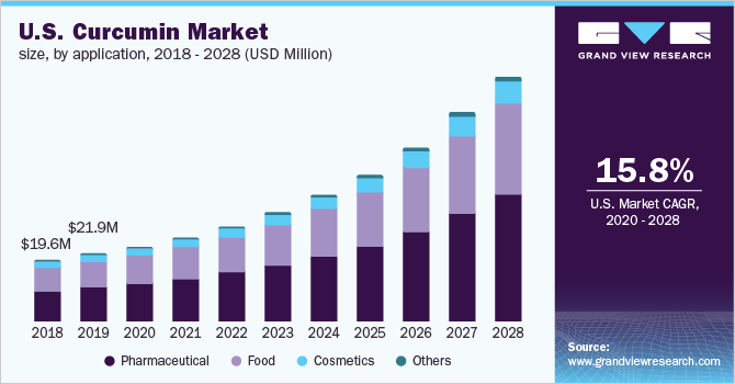 Curcumin Market Size, Share | Global Industry Trends Report