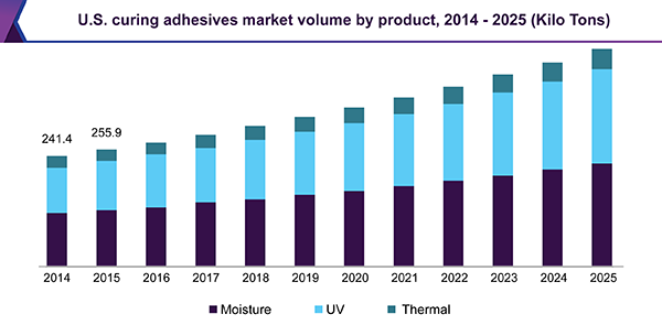 U.S. curing adhesives market volume by product, 2014 - 2025 (Kilo Tons)