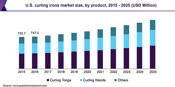 U.S. curling irons market size, by product, 2015 - 2025 (USD Million)