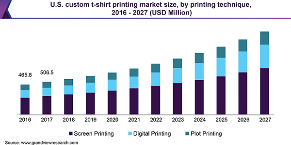 U.S. custom t-shirt printing market size, by printing technique, 2016 - 2027 (USD Million)