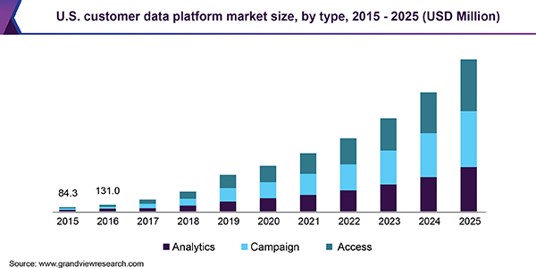 U.S. customer data platform market size, by type, 2015 - 2025 (USD Million)