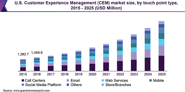 U.S. Customer Experience Management (CEM) market size, by touch point type, 2015 - 2025 (USD Million)