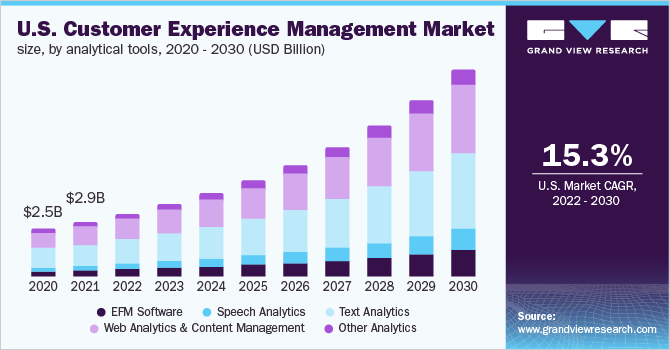 U.S. customer experience management market share, by end-user, 2014 - 2025 (USD billion)