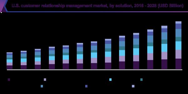 US Customer Relationship Management Market Size by Enteprise Size