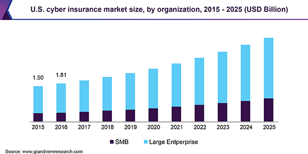 U.S. cyber insurance market size, by organization, 2015 - 2025 (USD Billion)