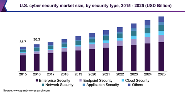 U.S. Cyber Security market share, by application, 2015 (%)