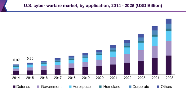 U.S. cyber warfare market, by application, 2014 - 2025 (USD Billion)