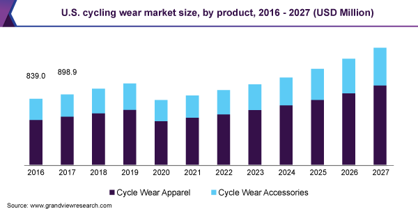 U.S. cycling wear market size, by product, 2016 - 2027 (USD Million)