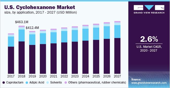 U.S. cyclohexanone market