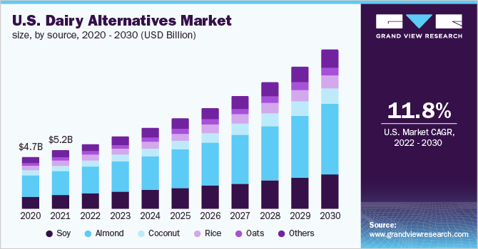U.S. dairy alternatives market size, by product, 2013 – 2024 (USD Million)