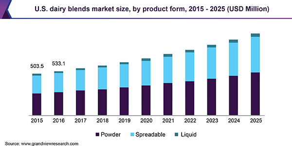 U.S. dairy blends market size, by product form, 2015 - 2025 (USD Million)