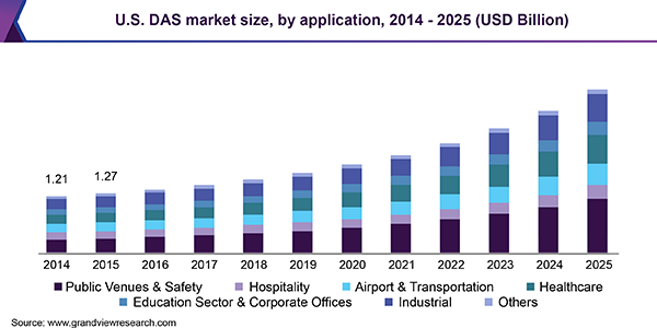 U.S. DAS market size, by application, 2014 - 2025 (USD Billion)