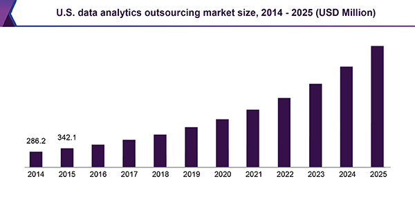 U.S. data analytics outsourcing market